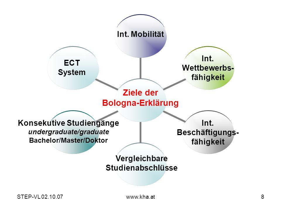 STEP-VL 02.10.07www.kha.at8 Ziele der Bologna-Erklärung Int. Mobilität Int. Beschäftigungs- fähigkeit Vergleichbare Studienabschlüsse Int. Wettbewerbs