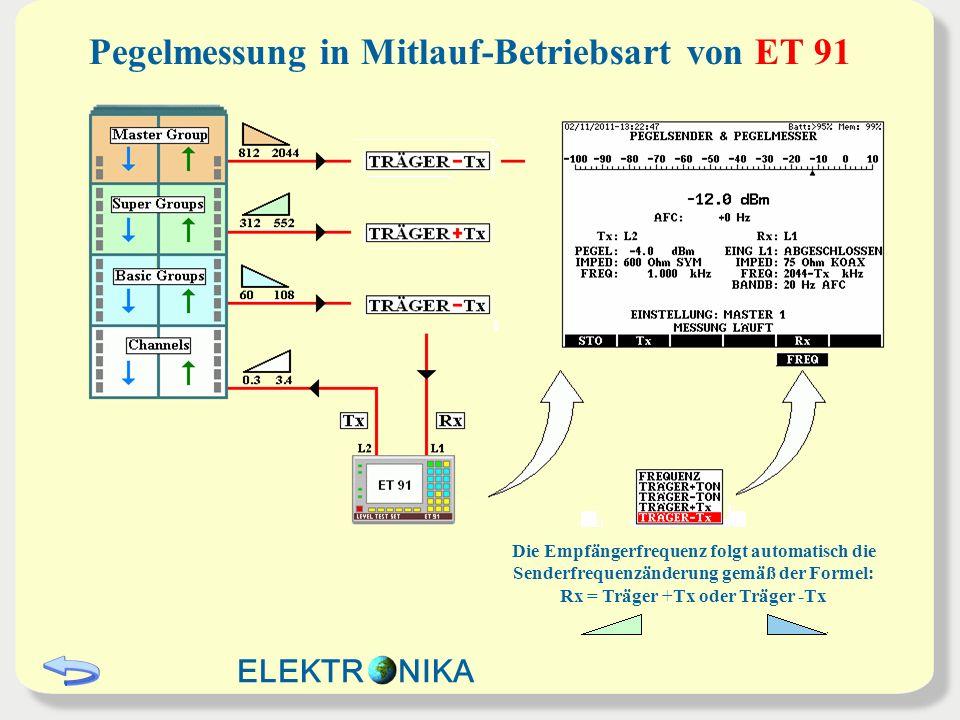 Pegelmessung in Mitlauf-Betriebsart von ET 91 Die Empfängerfrequenz folgt automatisch die Senderfrequenzänderung gemäß der Formel: Rx = Träger +Tx ode