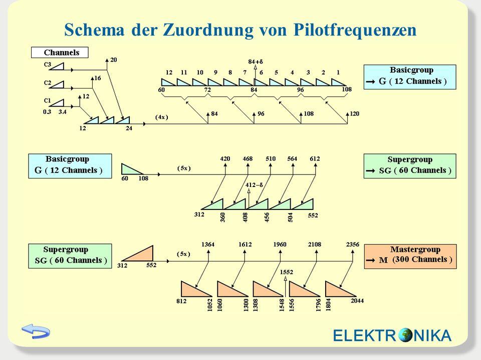 Schema der Zuordnung von Pilotfrequenzen ELEKTR NIKA