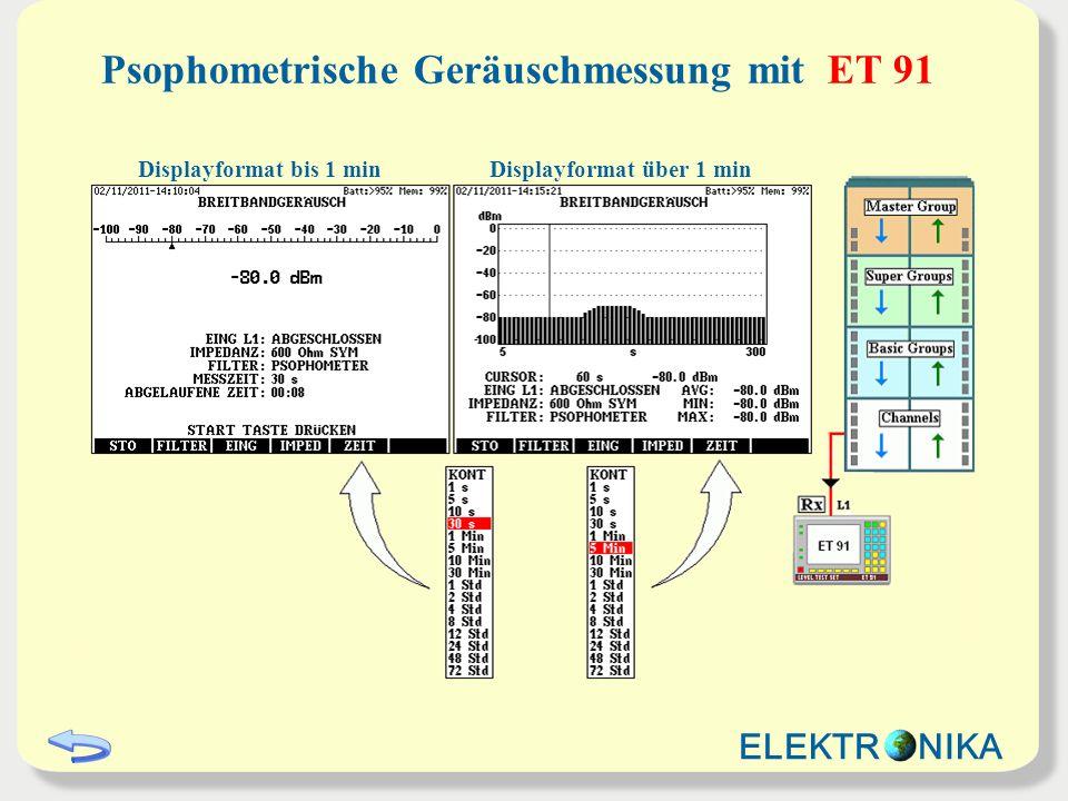 Impulsgeräusch-Messung mit ET 91 Displayformat bis 30 sec Displayformat über 30 sec Ein Impuls wird gezählt, wenn der empfangene Geräuschsignalpegel den voreingestellten Pegel-Schwellwert für mindestens 500 ns überschreitet.