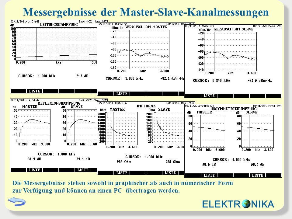 Dämpfungsmessung mit MTTS-Messsignal MTTS-METHODE: Der Pegelsender erzeugt ein Mehrtonsignal mit 36 Tönen Frequenzbereich: 100 bis 3600 Hz Frequenzschritte: 100 Hz Pegel: -20 dBm / Frequenz Der Selektive Pegelmesser misst gleichzeitig an den 36 Frequenzen VORTEILE: Keine Synchronisierung zwischen Sender und Empfänger ist nötig Die Messzeit ist viel kürzer als bei den klassischen Methoden ELEKTR NIKA