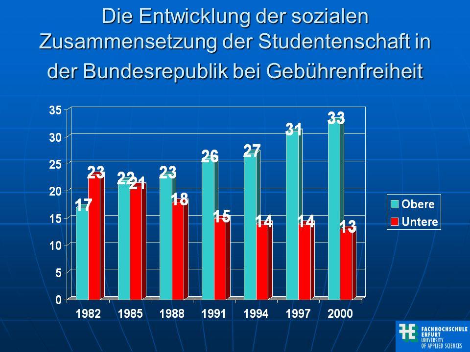 CHE 2000 Umverteilung von unten nach oben durch gebührenfreie Hochschulen Jahresbruttoeinkommen nach Studium um 46% höher als mit Abitur Jahresbruttoeinkommen nach Studium um 46% höher als mit Abitur Auf ganzes Leben ca 500.000 Euro mehr = Durchschnittsrendite 7,2% (Germanistik -5,7% Zahnmed 11,5%) Auf ganzes Leben ca 500.000 Euro mehr = Durchschnittsrendite 7,2% (Germanistik -5,7% Zahnmed 11,5%) Staatlicher Zuschuss aus Steueraufkommen ca.
