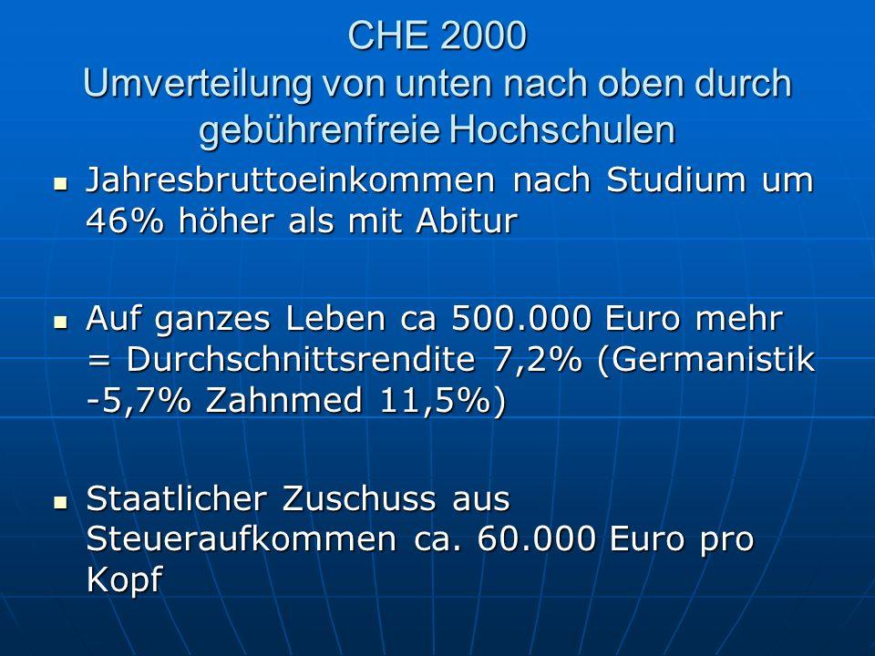 CHE 2000 Umverteilung von unten nach oben durch gebührenfreie Hochschulen Jahresbruttoeinkommen nach Studium um 46% höher als mit Abitur Jahresbruttoe