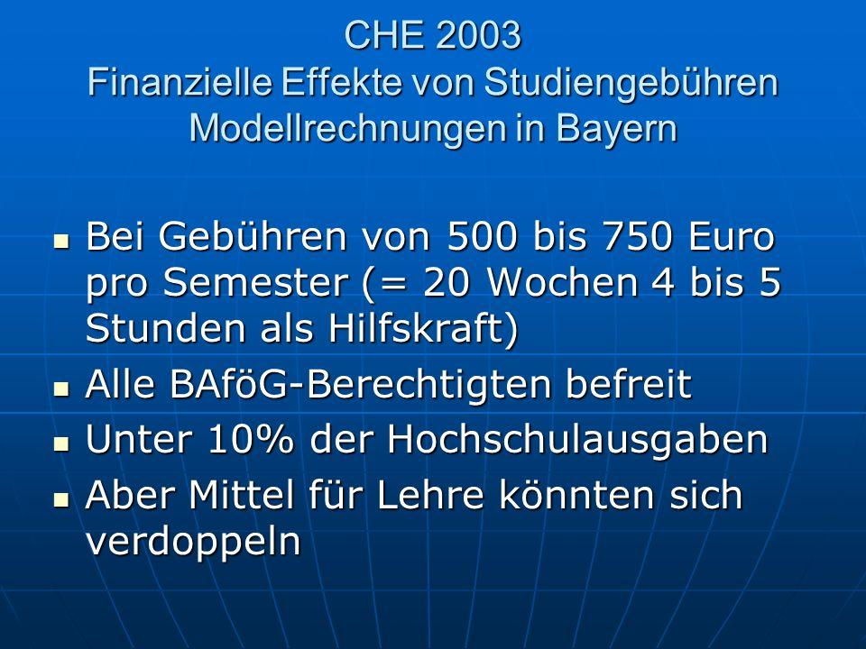 CHE 2003 Finanzielle Effekte von Studiengebühren Modellrechnungen in Bayern Bei Gebühren von 500 bis 750 Euro pro Semester (= 20 Wochen 4 bis 5 Stunden als Hilfskraft) Bei Gebühren von 500 bis 750 Euro pro Semester (= 20 Wochen 4 bis 5 Stunden als Hilfskraft) Alle BAföG-Berechtigten befreit Alle BAföG-Berechtigten befreit Unter 10% der Hochschulausgaben Unter 10% der Hochschulausgaben Aber Mittel für Lehre könnten sich verdoppeln Aber Mittel für Lehre könnten sich verdoppeln