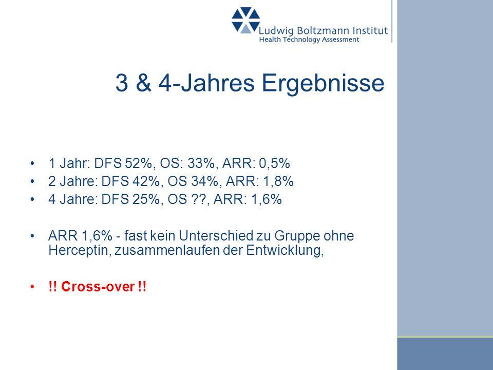 3 & 4-Jahres Ergebnisse 1 Jahr: DFS 52%, OS: 33%, ARR: 0,5% 2 Jahre: DFS 42%, OS 34%, ARR: 1,8% 4 Jahre: DFS 25%, OS ??, ARR: 1,6% ARR 1,6% - fast kei