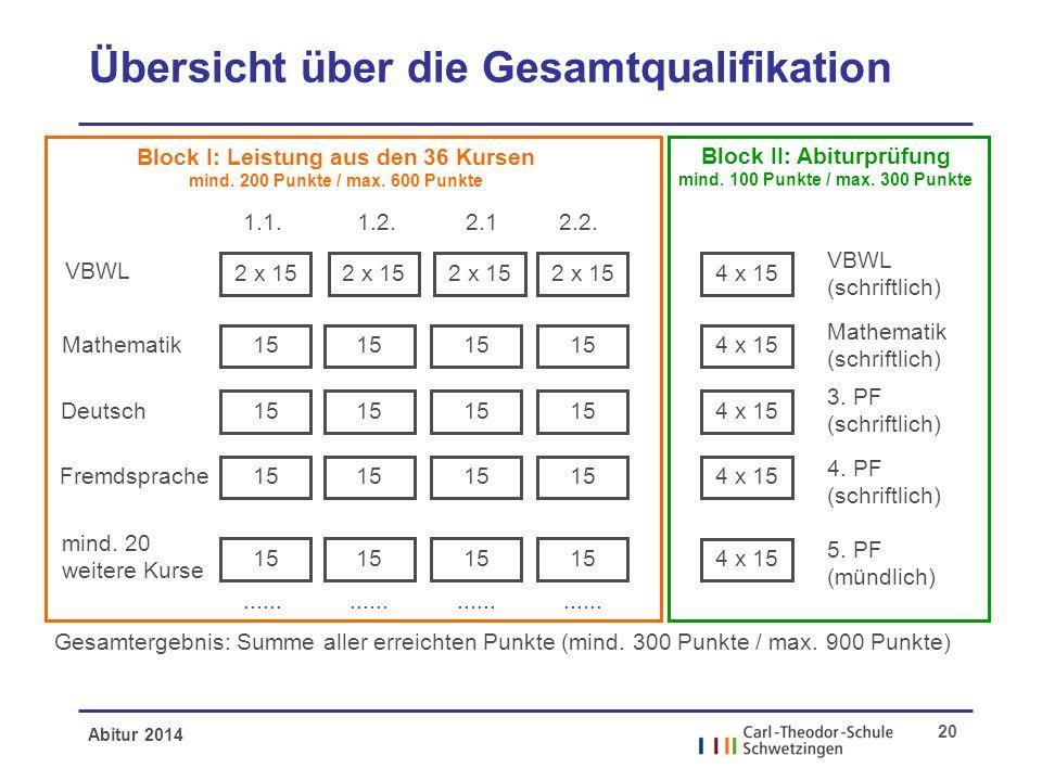 Abitur 2014 20 Übersicht über die Gesamtqualifikation VBWL Mathematik Deutsch Fremdsprache mind. 20 weitere Kurse Block I: Leistung aus den 36 Kursen
