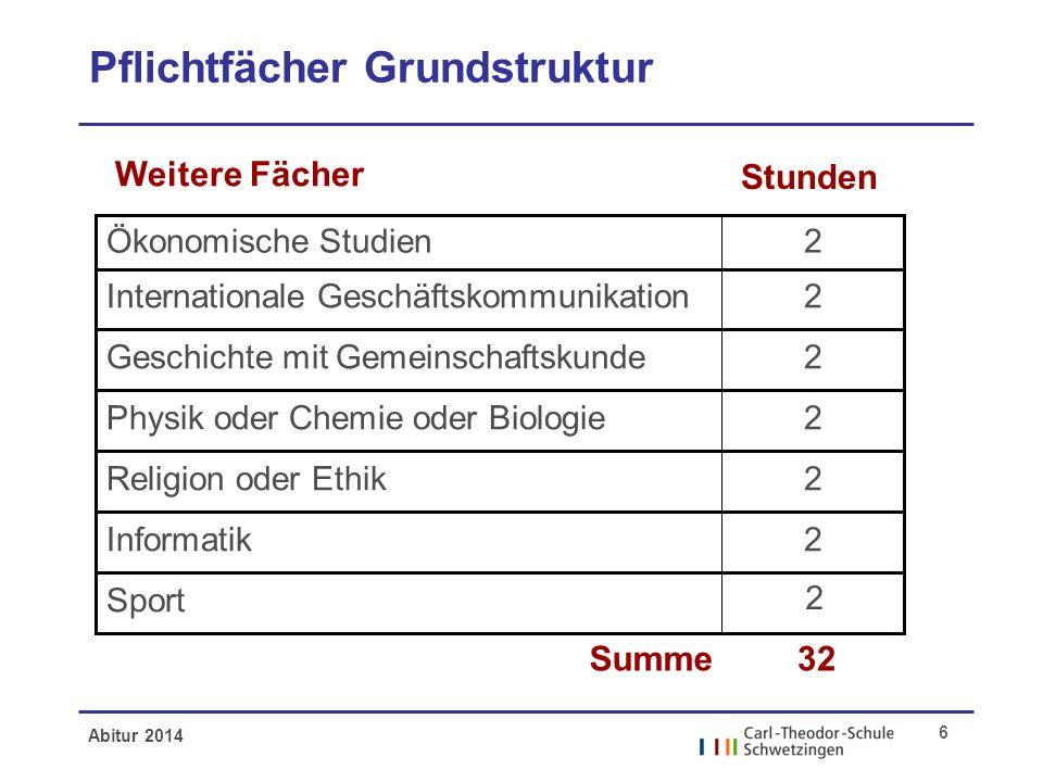 Abitur 2014 6 Pflichtfächer Grundstruktur 2Ökonomische Studien 2Internationale Geschäftskommunikation 2Geschichte mit Gemeinschaftskunde 2Physik oder