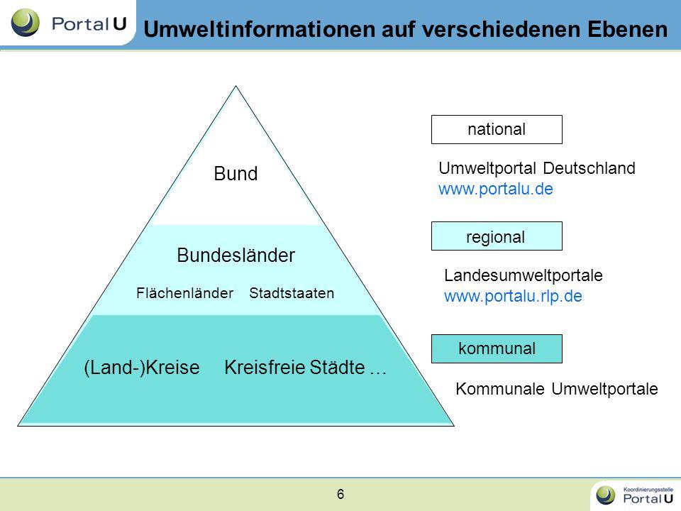6 Umweltinformationen auf verschiedenen Ebenen Bund Bundesländer Flächenländer Stadtstaaten (Land-)Kreise Kreisfreie Städte … kommunal national region