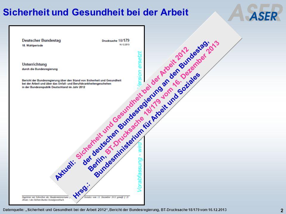2 Datenquelle: Sicherheit und Gesundheit bei der Arbeit 2012, Bericht der Bundesregierung, BT-Drucksache 18/179 vom 16.12.2013 Aktuell:Sicherheit und