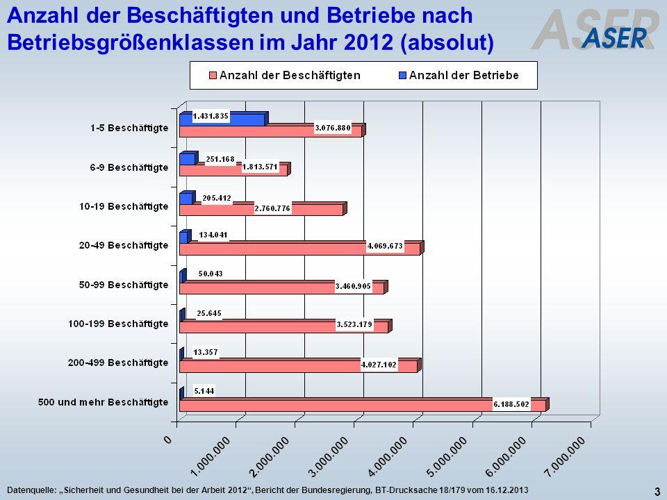 3 Datenquelle: Sicherheit und Gesundheit bei der Arbeit 2012, Bericht der Bundesregierung, BT-Drucksache 18/179 vom 16.12.2013 Anzahl der Beschäftigte