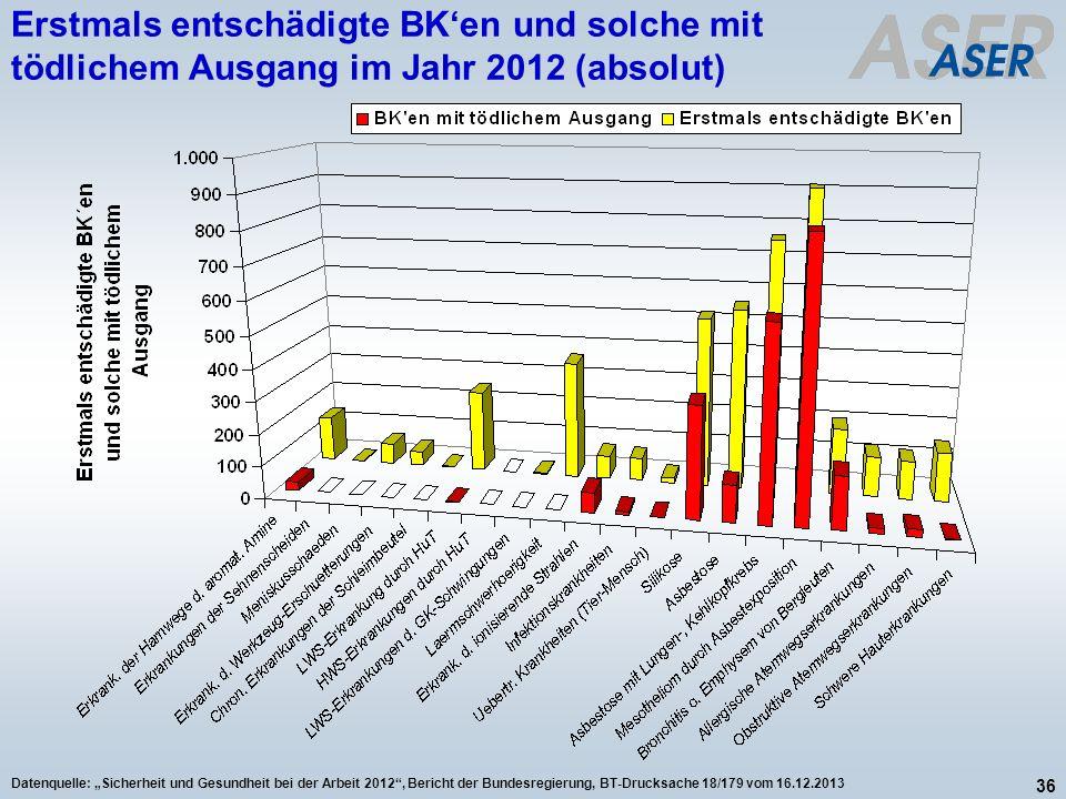 36 Datenquelle: Sicherheit und Gesundheit bei der Arbeit 2012, Bericht der Bundesregierung, BT-Drucksache 18/179 vom 16.12.2013 Erstmals entschädigte