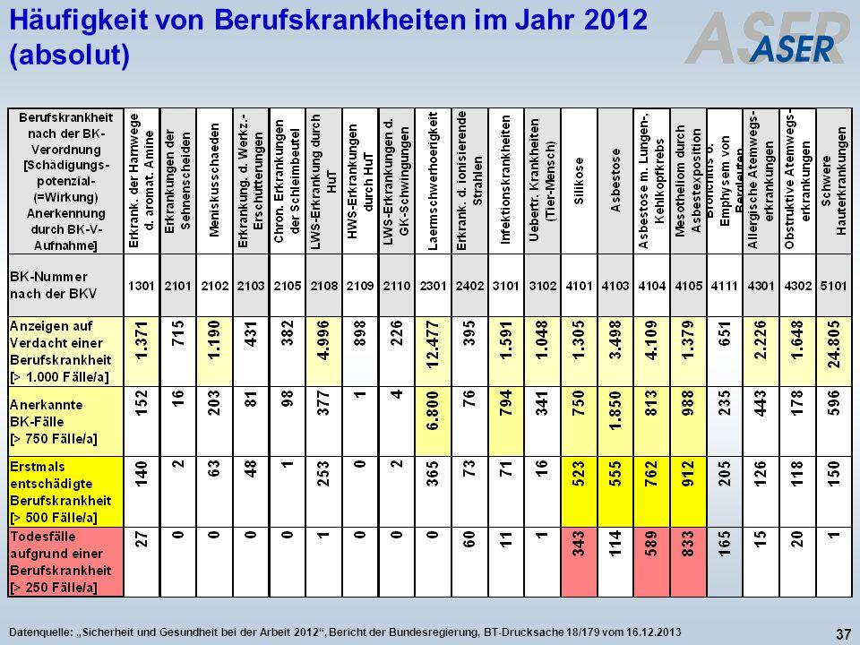 37 Datenquelle: Sicherheit und Gesundheit bei der Arbeit 2012, Bericht der Bundesregierung, BT-Drucksache 18/179 vom 16.12.2013 Häufigkeit von Berufsk