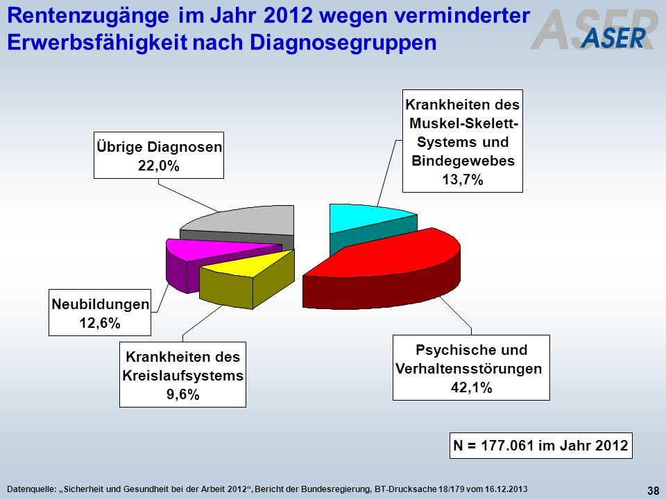 38 Datenquelle: Sicherheit und Gesundheit bei der Arbeit 2012, Bericht der Bundesregierung, BT-Drucksache 18/179 vom 16.12.2013 Rentenzugänge im Jahr