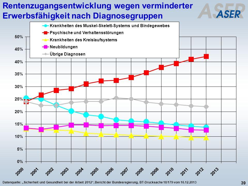 39 Datenquelle: Sicherheit und Gesundheit bei der Arbeit 2012, Bericht der Bundesregierung, BT-Drucksache 18/179 vom 16.12.2013 Rentenzugangsentwicklu