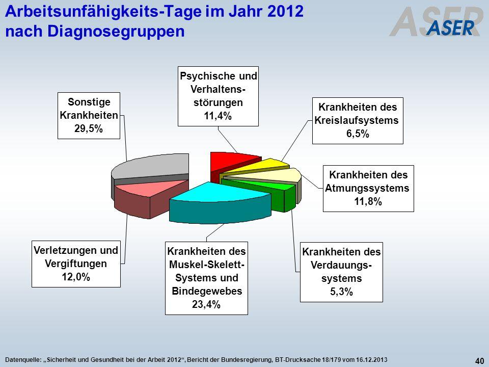 40 Datenquelle: Sicherheit und Gesundheit bei der Arbeit 2012, Bericht der Bundesregierung, BT-Drucksache 18/179 vom 16.12.2013 Arbeitsunfähigkeits-Ta