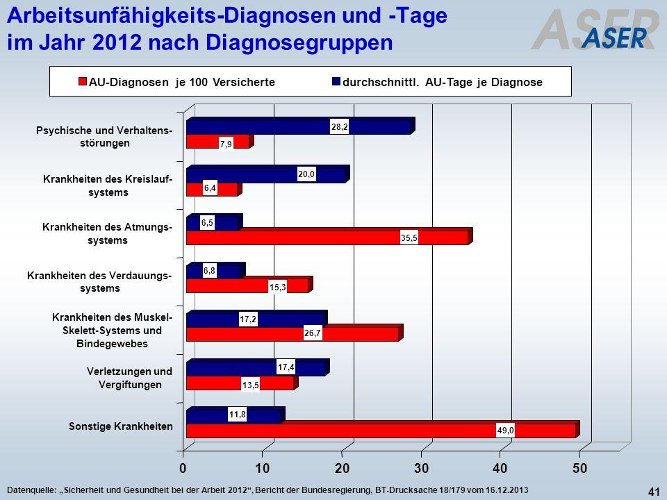 41 Datenquelle: Sicherheit und Gesundheit bei der Arbeit 2012, Bericht der Bundesregierung, BT-Drucksache 18/179 vom 16.12.2013 Arbeitsunfähigkeits-Di
