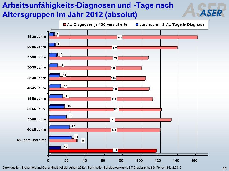 44 Datenquelle: Sicherheit und Gesundheit bei der Arbeit 2012, Bericht der Bundesregierung, BT-Drucksache 18/179 vom 16.12.2013 Arbeitsunfähigkeits-Di