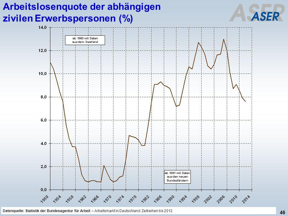 46 Datenquelle: Sicherheit und Gesundheit bei der Arbeit 2012, Bericht der Bundesregierung, BT-Drucksache 18/179 vom 16.12.2013 Arbeitslosenquote der