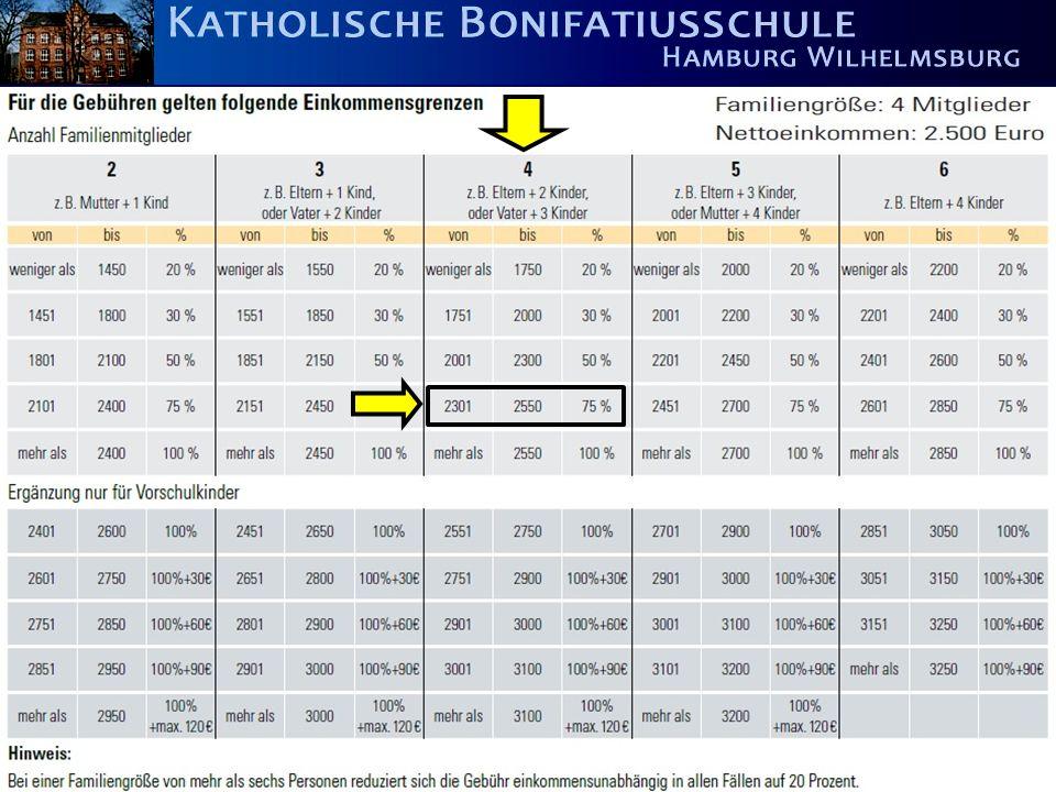 B i l d u n g i s t m e h r a l s U n t e r r i c h t ! Beispielberechnung = 32 Euro) Basisgebühr: 5 Euro ggf. plus Zuschlag + 56 Euro = 100%
