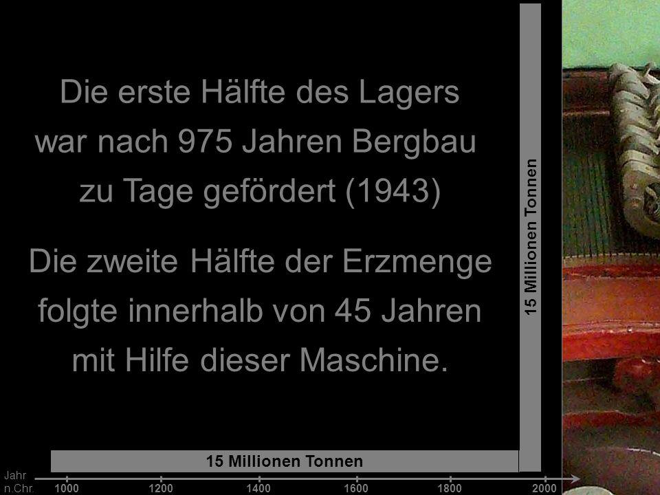 Die erste Hälfte des Lagers war nach 975 Jahren Bergbau zu Tage gefördert (1943) 15 Millionen Tonnen 1000 12001400 160018002000 Jahr n.Chr. Die zweite