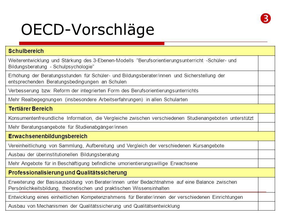 OECD-Vorschläge Schulbereich Weiterentwicklung und Stärkung des 3-Ebenen-Modells Berufsorientierungsunterricht -Schüler- und Bildungsberatung - Schulpsychologie Erhöhung der Beratungsstunden für Schüler- und Bildungsberater/innen und Sicherstellung der entsprechenden Beratungsbedingungen an Schulen Verbesserung bzw.