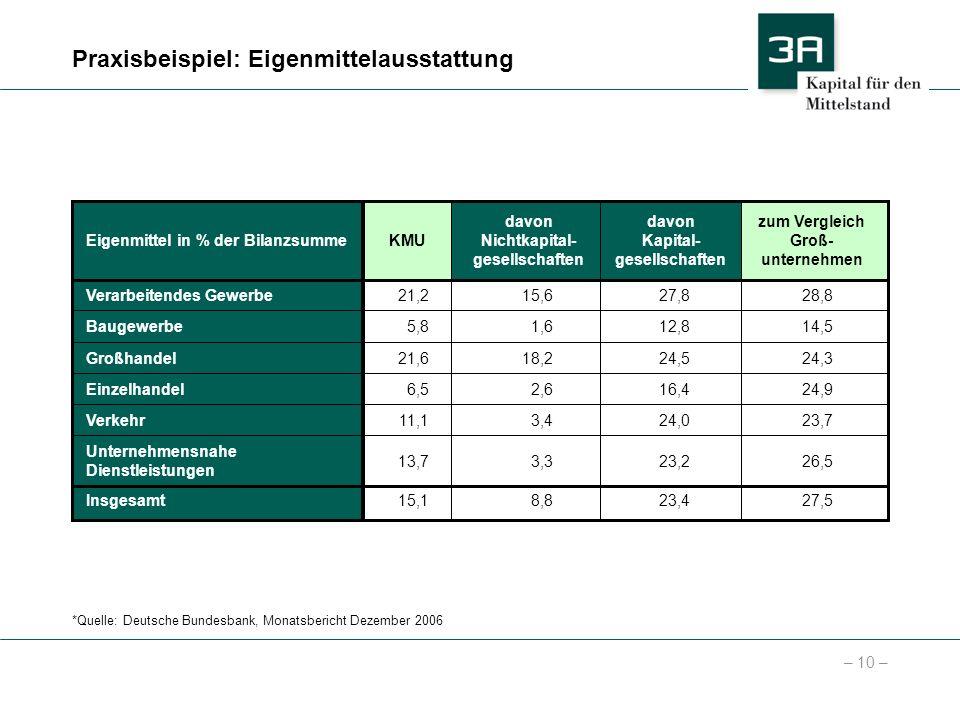 – 10 – Praxisbeispiel: Eigenmittelausstattung *Quelle: Deutsche Bundesbank, Monatsbericht Dezember 2006 KMUEigenmittel in % der Bilanzsumme Verarbeite