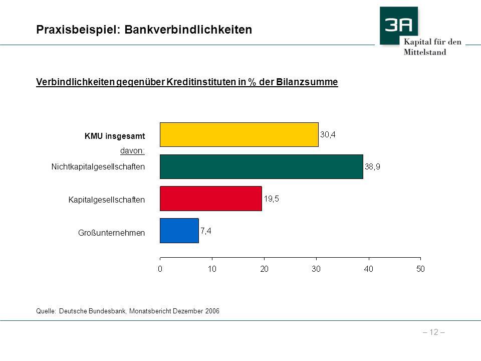 – 12 – Praxisbeispiel: Bankverbindlichkeiten Quelle: Deutsche Bundesbank, Monatsbericht Dezember 2006 Verbindlichkeiten gegenüber Kreditinstituten in