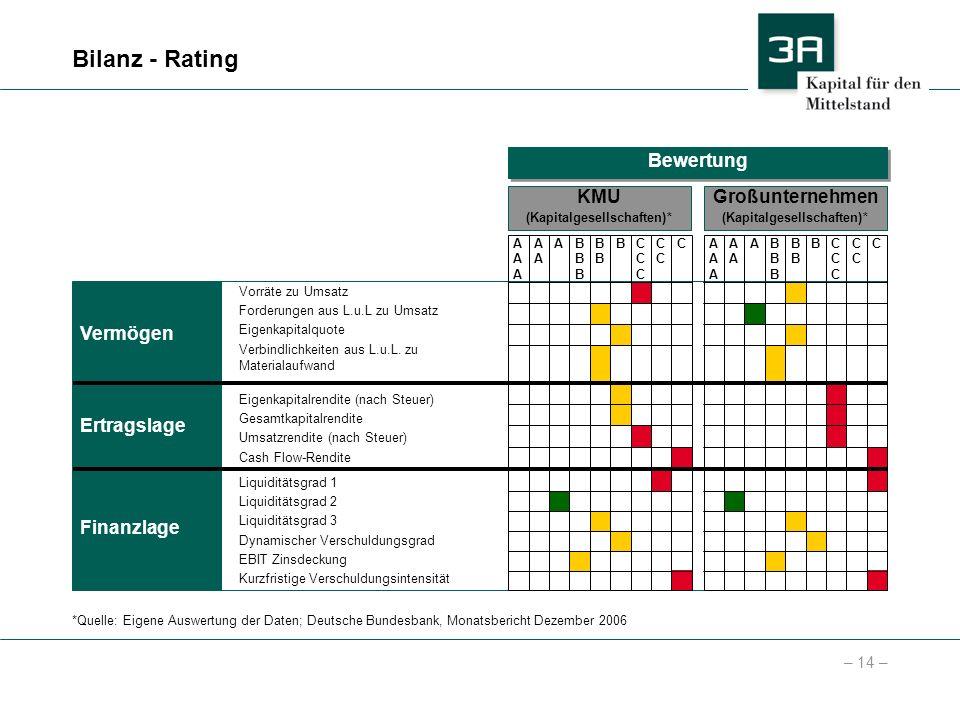– 14 – Bilanz - Rating Vorräte zu Umsatz Forderungen aus L.u.L zu Umsatz Eigenkapitalquote Verbindlichkeiten aus L.u.L. zu Materialaufwand Eigenkapita