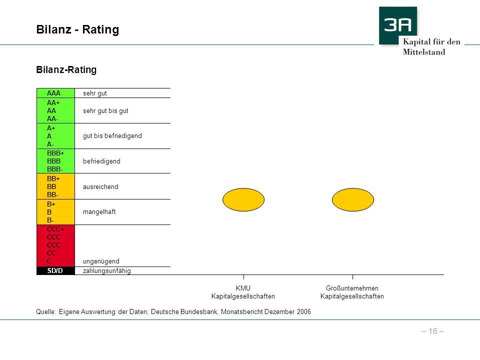 – 16 – Bilanz - Rating AA+ AA AA- BBB+ BBB BBB- A+ A A- BB+ BB BB- B+ B B- CCC+ CCC CCC- CC C SD/D AAAsehr gut sehr gut bis gut gut bis befriedigend b
