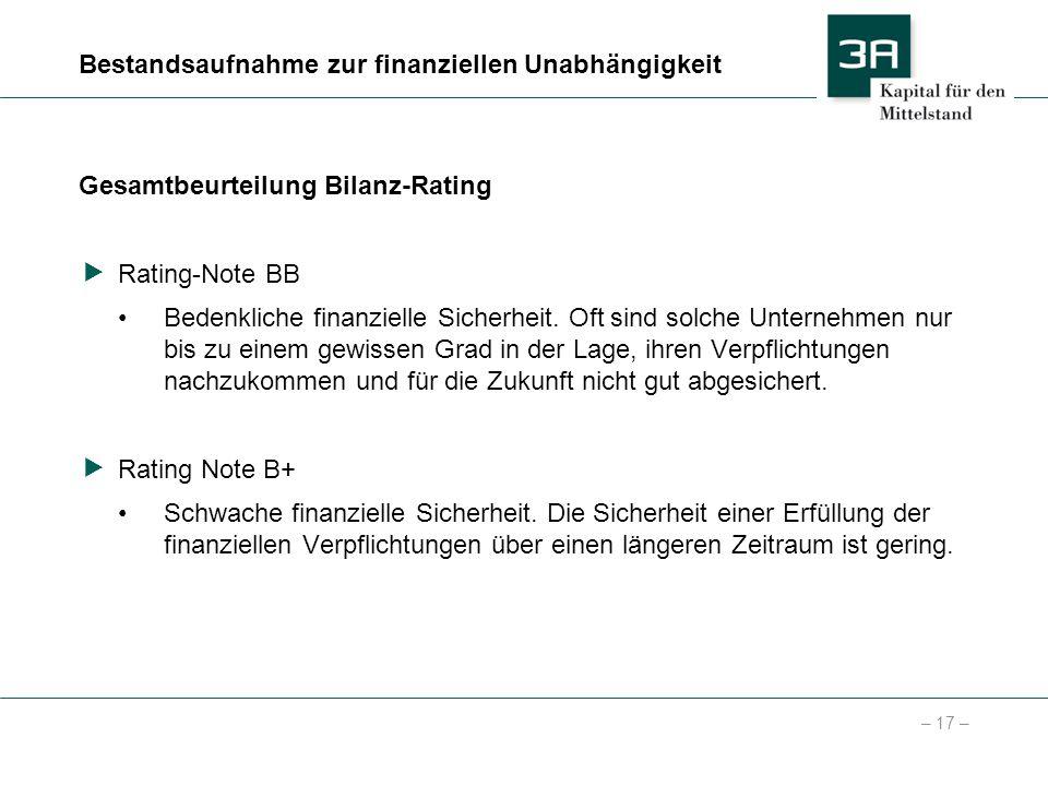 – 17 – Bestandsaufnahme zur finanziellen Unabhängigkeit Gesamtbeurteilung Bilanz-Rating Rating-Note BB Bedenkliche finanzielle Sicherheit. Oft sind so