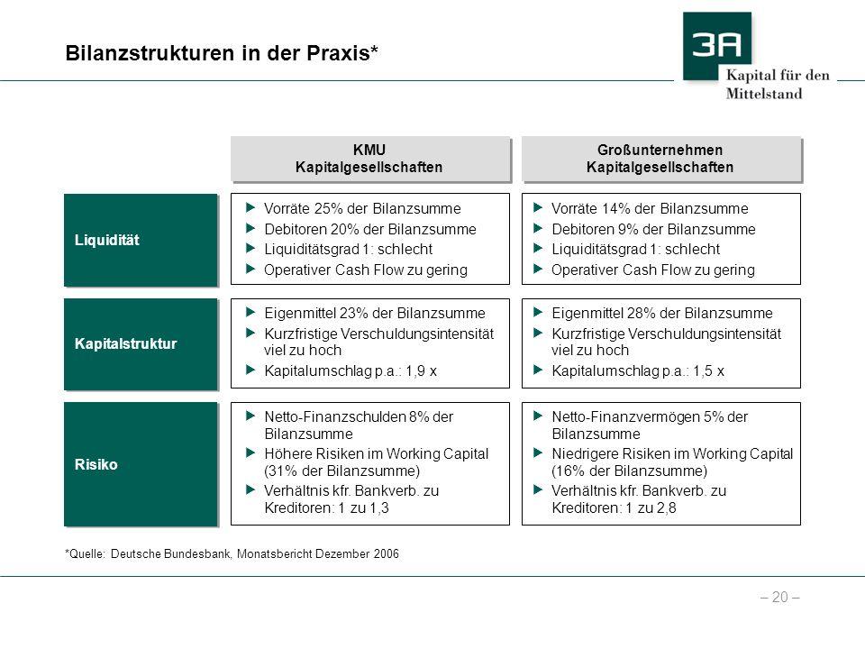 – 20 – Bilanzstrukturen in der Praxis* *Quelle: Deutsche Bundesbank, Monatsbericht Dezember 2006 KMU Kapitalgesellschaften KMU Kapitalgesellschaften G