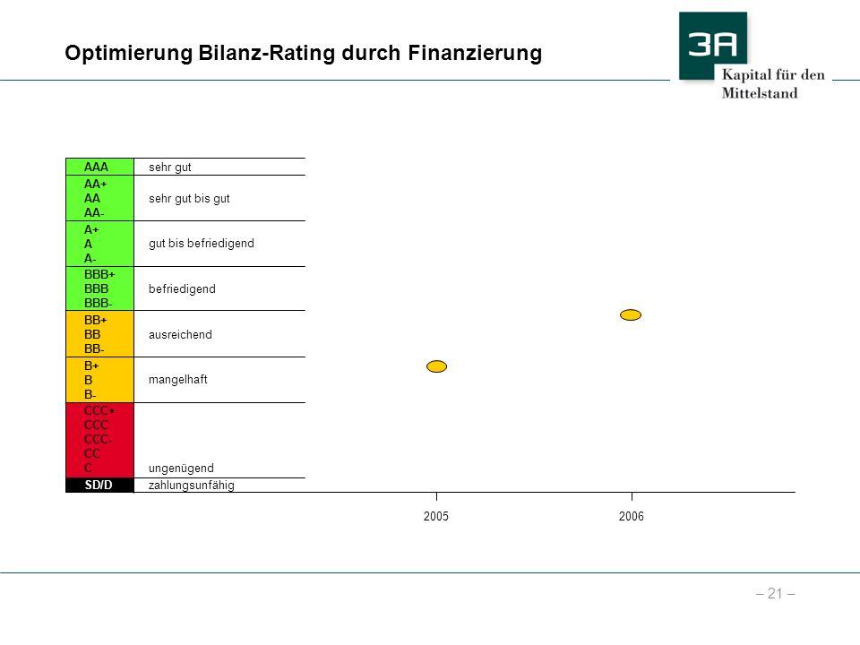 – 21 – Optimierung Bilanz-Rating durch Finanzierung AA+ AA AA- BBB+ BBB BBB- A+ A A- BB+ BB BB- B+ B B- CCC+ CCC CCC- CC C SD/D AAAsehr gut sehr gut b