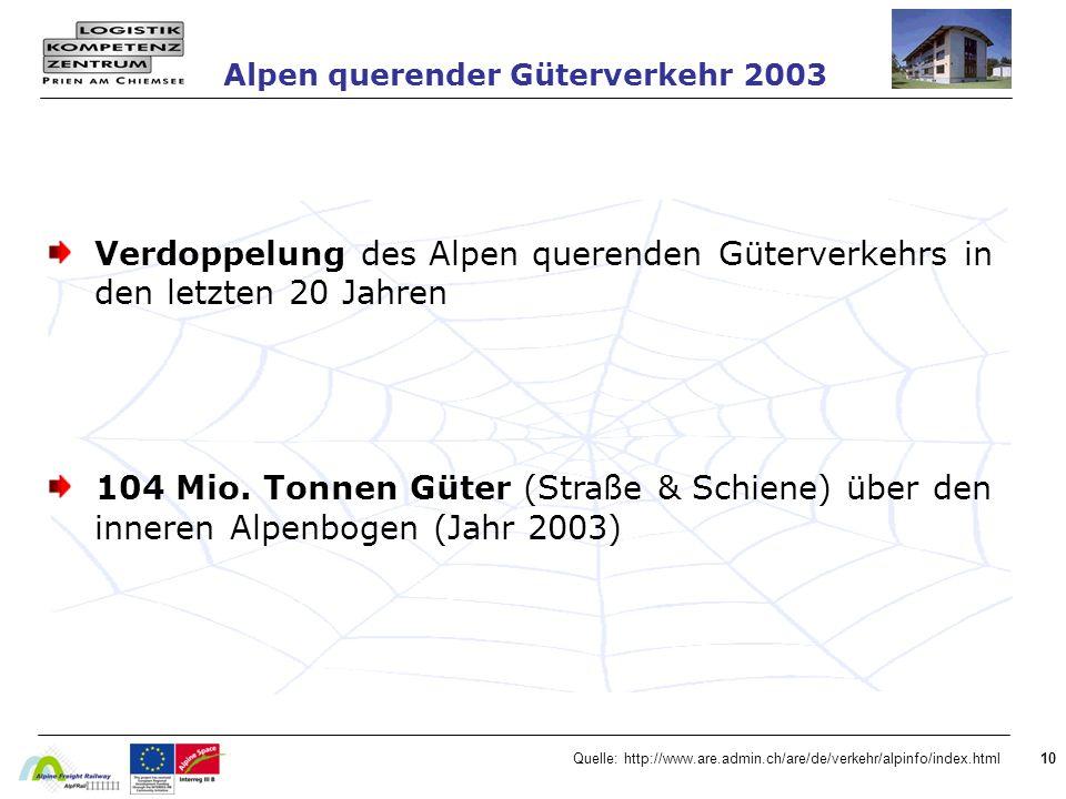 10 Verdoppelung des Alpen querenden Güterverkehrs in den letzten 20 Jahren 104 Mio.