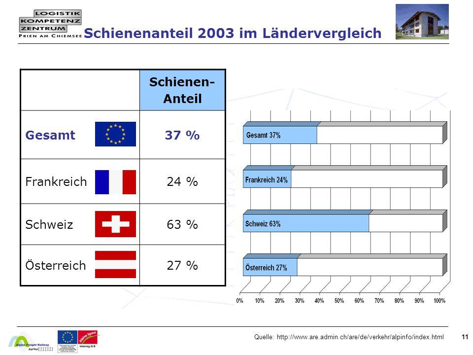 11 Schienenanteil 2003 im Ländervergleich Quelle: http://www.are.admin.ch/are/de/verkehr/alpinfo/index.html Schienen- Anteil Gesamt37 % Frankreich24 % Schweiz63 % Österreich27 %
