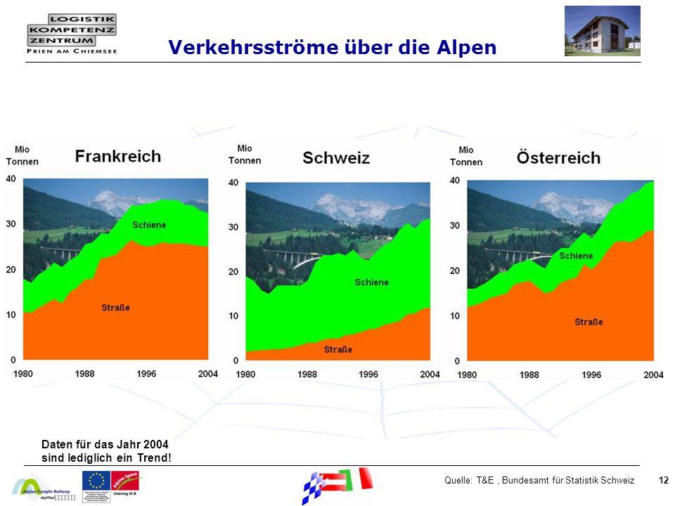 12Quelle: T&E, Bundesamt für Statistik Schweiz Daten für das Jahr 2004 sind lediglich ein Trend.