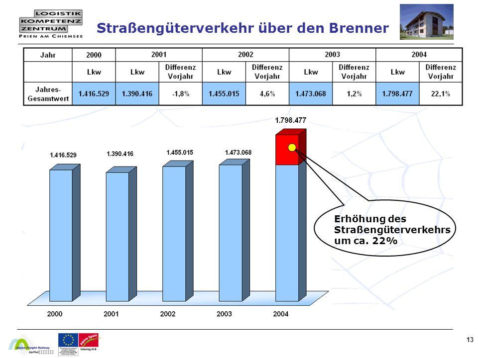 13 Straßengüterverkehr über den Brenner Erhöhung des Straßengüterverkehrs um ca. 22%