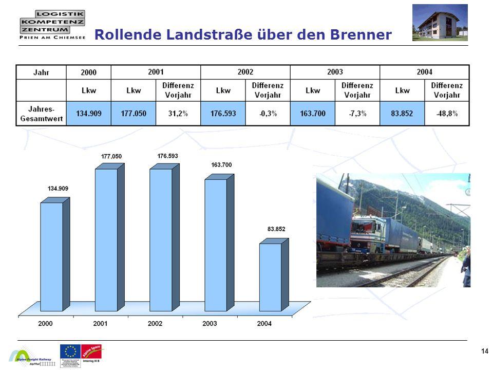 14 Rollende Landstraße über den Brenner