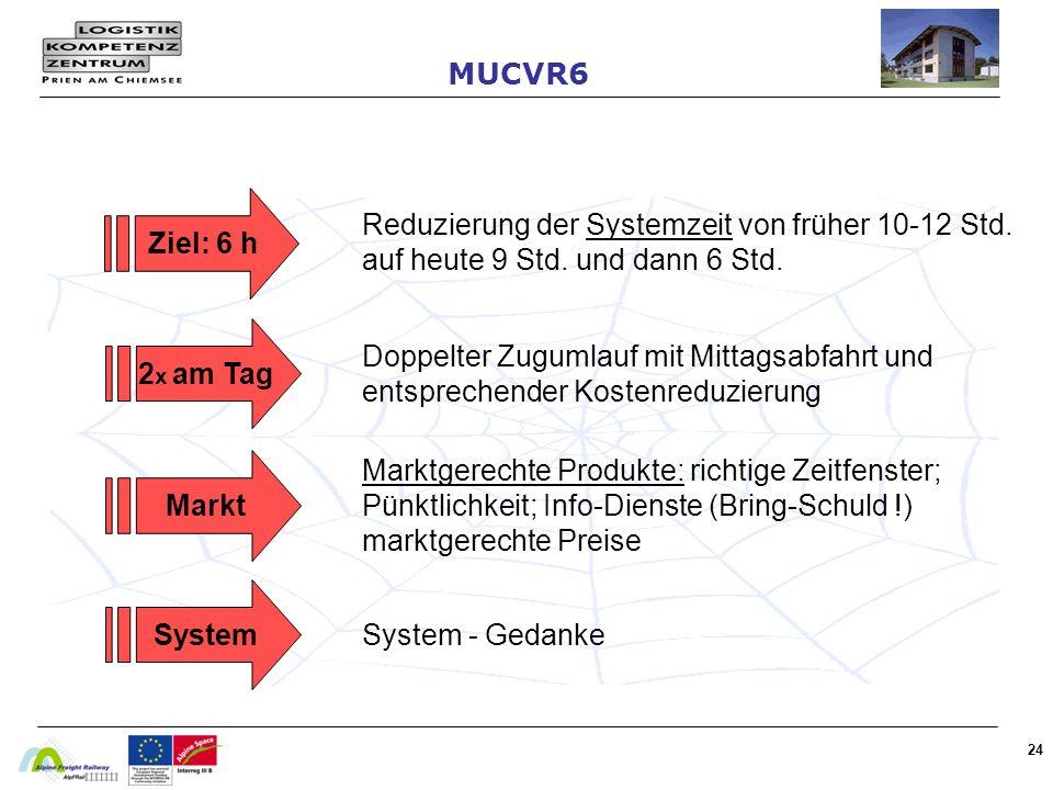 24 Ziel: 6 h Reduzierung der Systemzeit von früher 10-12 Std.