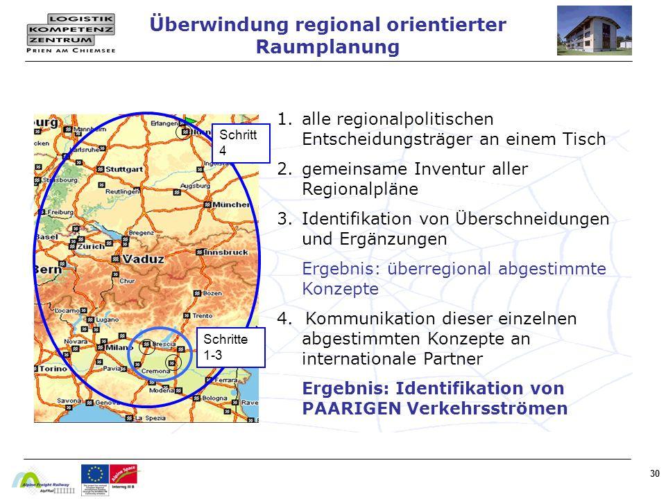 30 1.alle regionalpolitischen Entscheidungsträger an einem Tisch 2.gemeinsame Inventur aller Regionalpläne 3.Identifikation von Überschneidungen und Ergänzungen Ergebnis: überregional abgestimmte Konzepte 4.