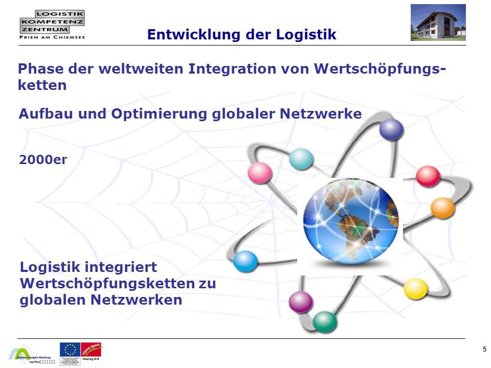 5 Logistik integriert Wertschöpfungsketten zu globalen Netzwerken Phase der weltweiten Integration von Wertschöpfungs- ketten Aufbau und Optimierung globaler Netzwerke 2000er Entwicklung der Logistik