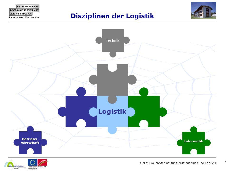 7 Quelle: Fraunhofer Institut für Materialfluss und Logistik Disziplinen der Logistik Betriebs- wirtschaft Informatik Technik Logistik