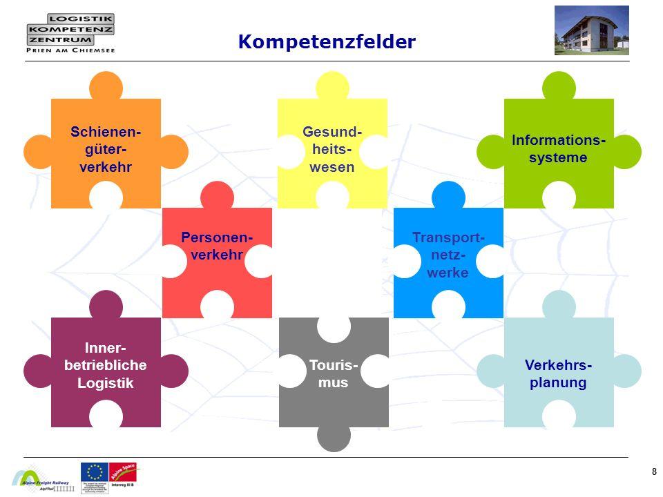 8 Kompetenzfelder Touris- mus Personen- verkehr Schienen- güter- verkehr Transport- netz- werke Gesund- heits- wesen Informations- systeme Inner- betriebliche Logistik Verkehrs- planung