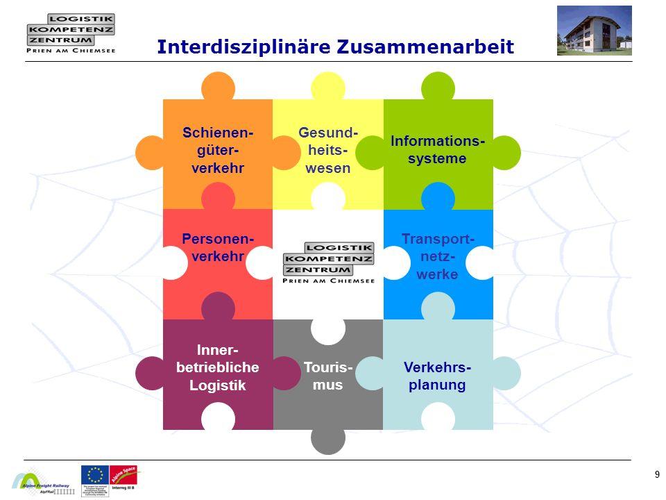 9 Interdisziplinäre Zusammenarbeit Schienen- güter- verkehr Informations- systeme Personen- verkehr Transport- netz- werke Touris- mus Inner- betriebliche Logistik Verkehrs- planung Gesund- heits- wesen