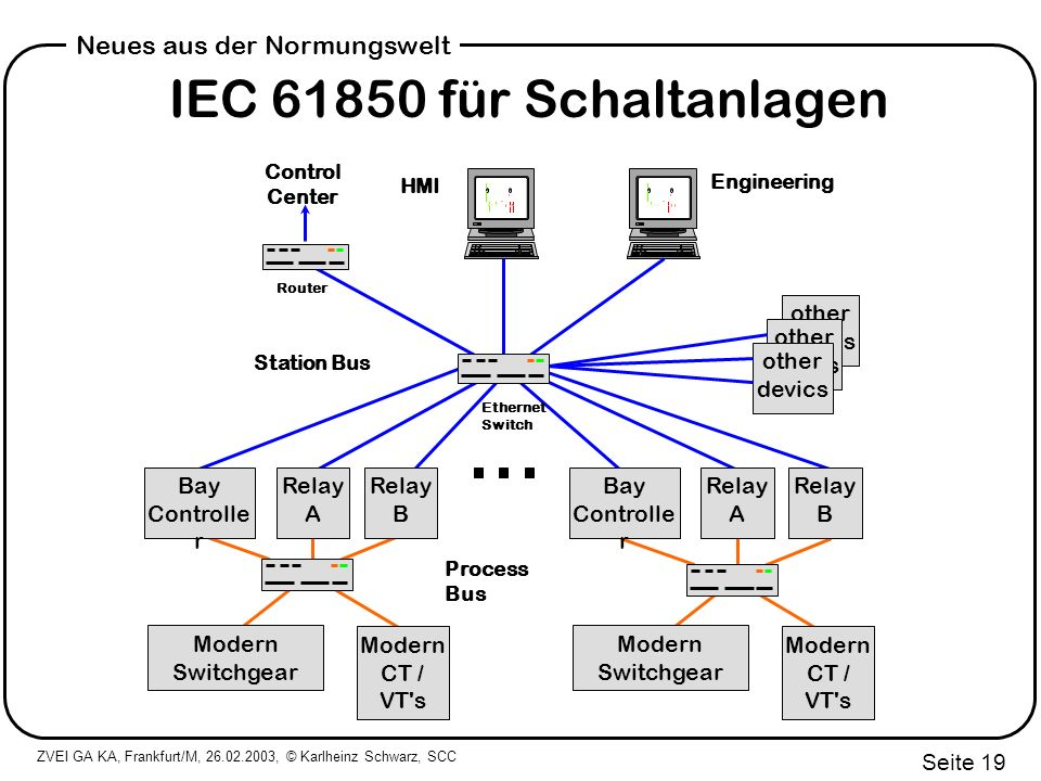 ZVEI GA KA, Frankfurt/M, 26.02.2003, © Karlheinz Schwarz, SCC Seite 19 Neues aus der Normungswelt IEC 61850 für Schaltanlagen Control Center HMI Engineering Ethernet Switch Router Station Bus Relay A Bay Controlle r Modern Switchgear Modern CT / VT s Relay B Relay A Bay Controlle r Modern Switchgear Modern CT / VT s Relay B Process Bus other devics other devics other devics