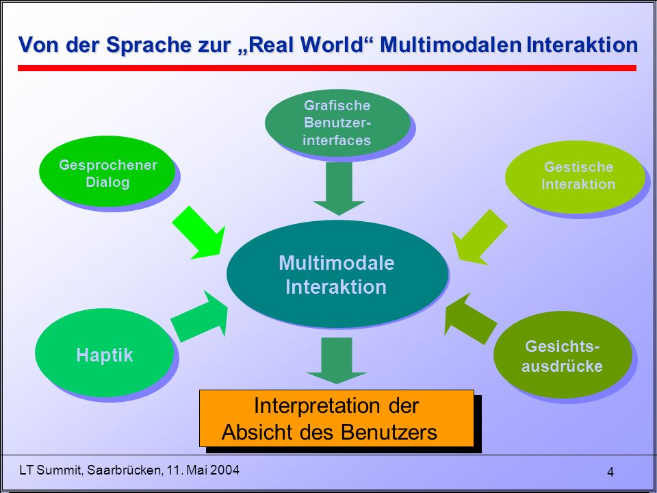 4 LT Summit, Saarbrücken, 11. Mai 2004 Von der Sprache zur Real World Multimodalen Interaktion Multimodale Interaktion Gesprochener Dialog Grafische B