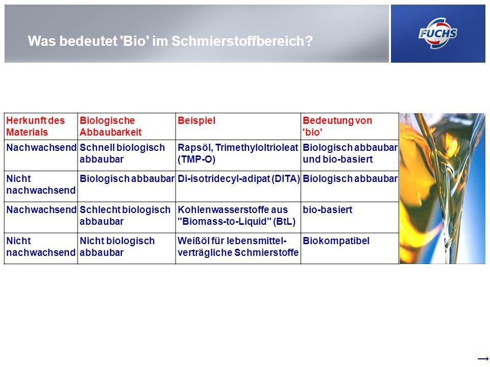Was bedeutet 'Bio' im Schmierstoffbereich? Herkunft des Materials Biologische Abbaubarkeit BeispielBedeutung von 'bio' NachwachsendSchnell biologisch