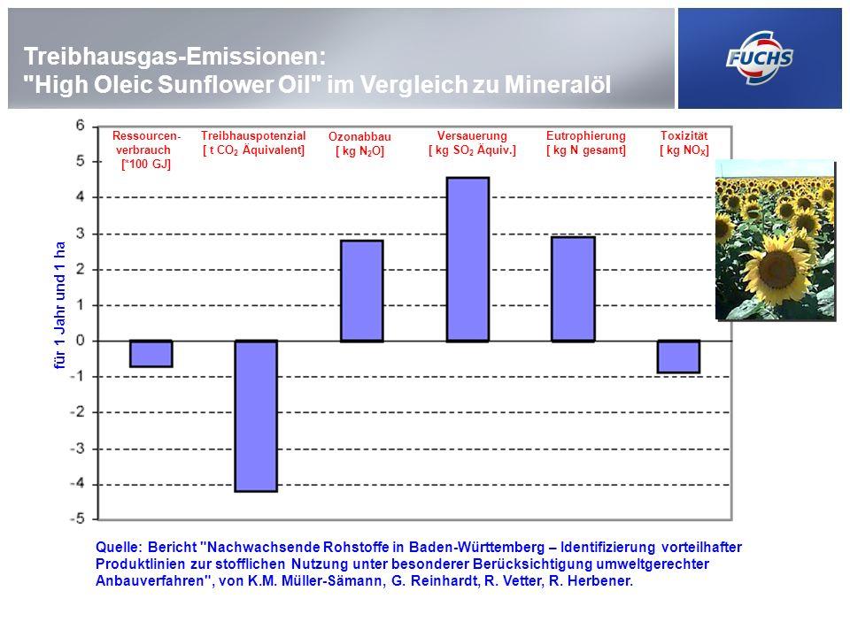 Treibhausgas-Emissionen: