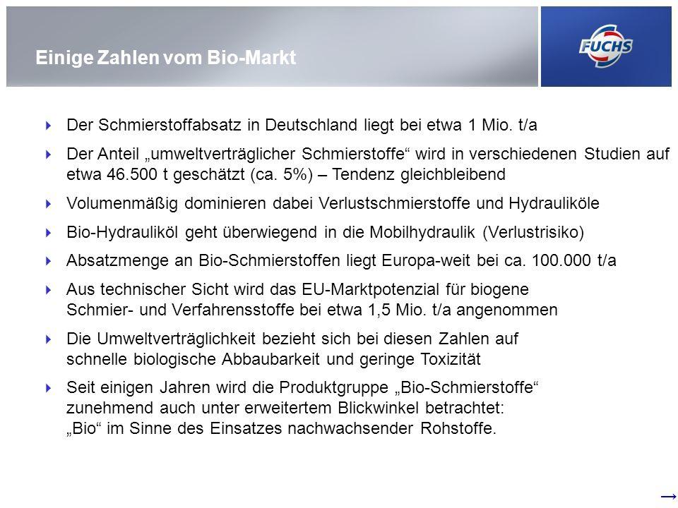 Der Schmierstoffabsatz in Deutschland liegt bei etwa 1 Mio. t/a Der Anteil umweltverträglicher Schmierstoffe wird in verschiedenen Studien auf etwa 46