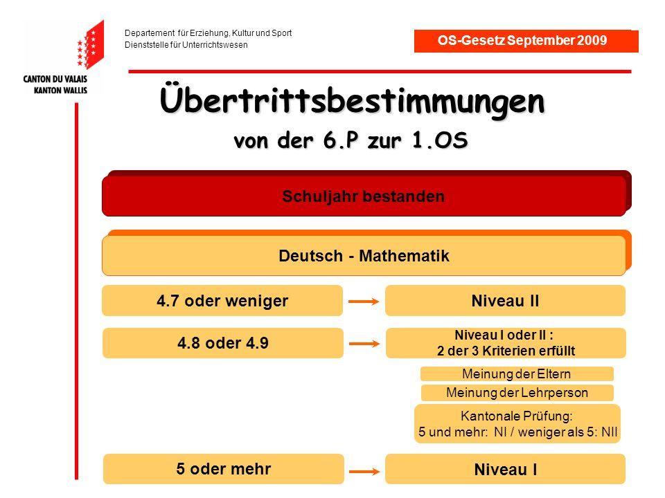 Departement für Erziehung, Kultur und Sport Dienststelle für Unterrichtswesen OS-Gesetz September 2009 Übertrittsbestimmungen von der 6.P zur 1.OS Schuljahr bestanden 4.7 oder wenigerNiveau II 4.8 oder 4.9 Niveau I oder II : 2 der 3 Kriterien erfüllt Kantonale Prüfung: 5 und mehr: NI / weniger als 5: NII Meinung der Lehrperson Meinung der Eltern 5 oder mehr Niveau I Deutsch - Mathematik