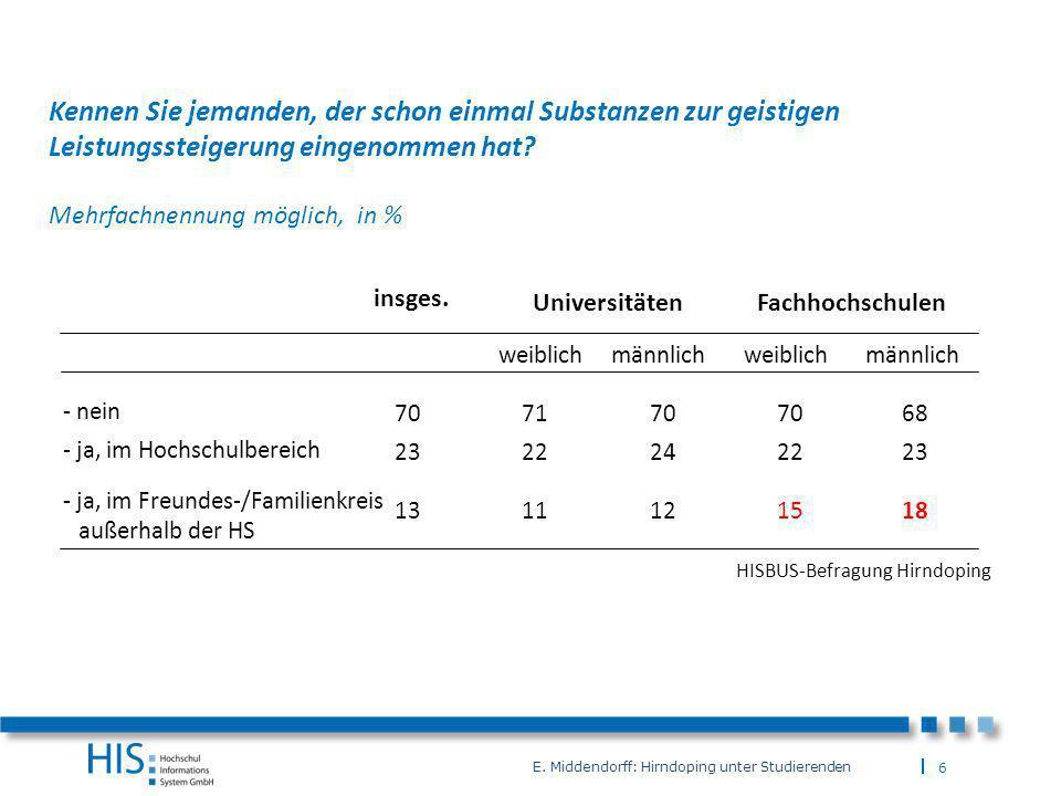 7 E.Middendorff: Hirndoping unter Studierenden 11111 Ja, das kommt häufig vor.
